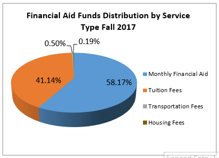 Financial Aid Funds Distribution by Service Type Fall 2015
